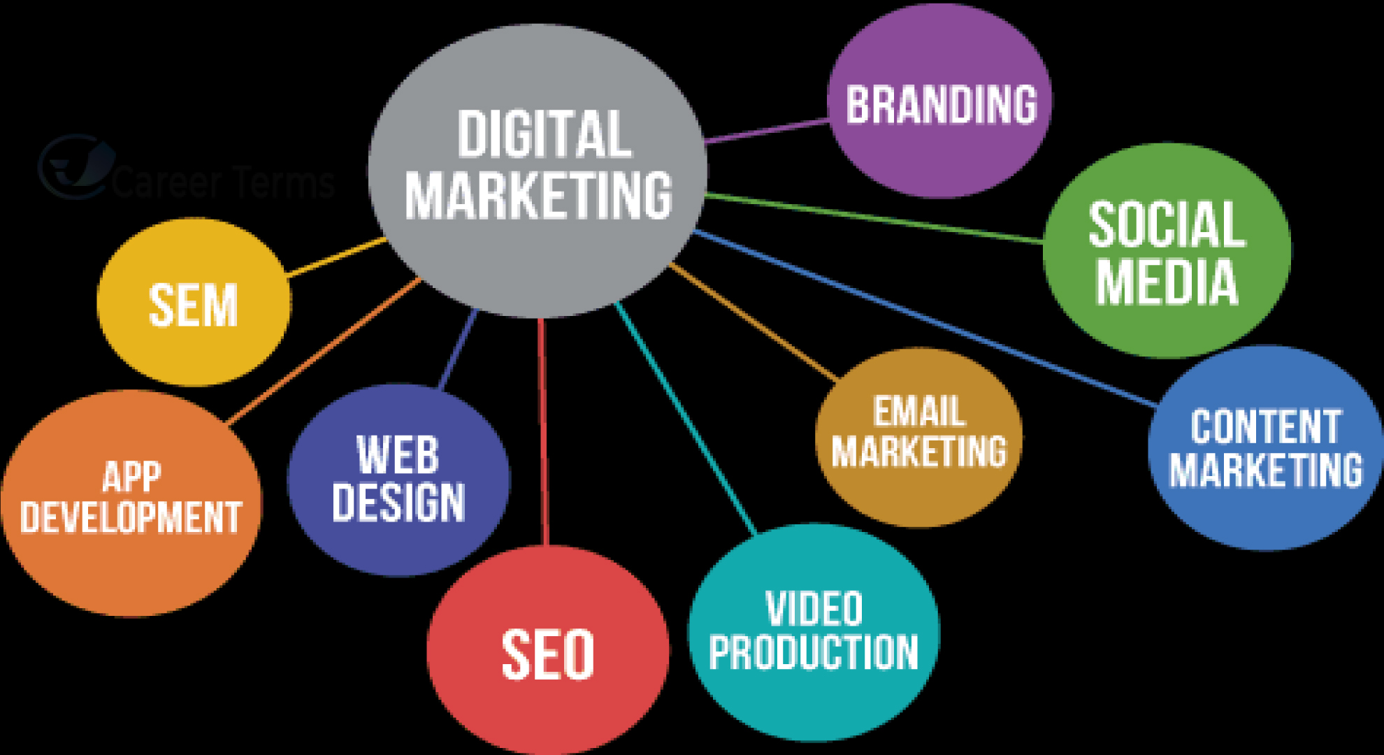 Digital-Marketing-Services-and-cost