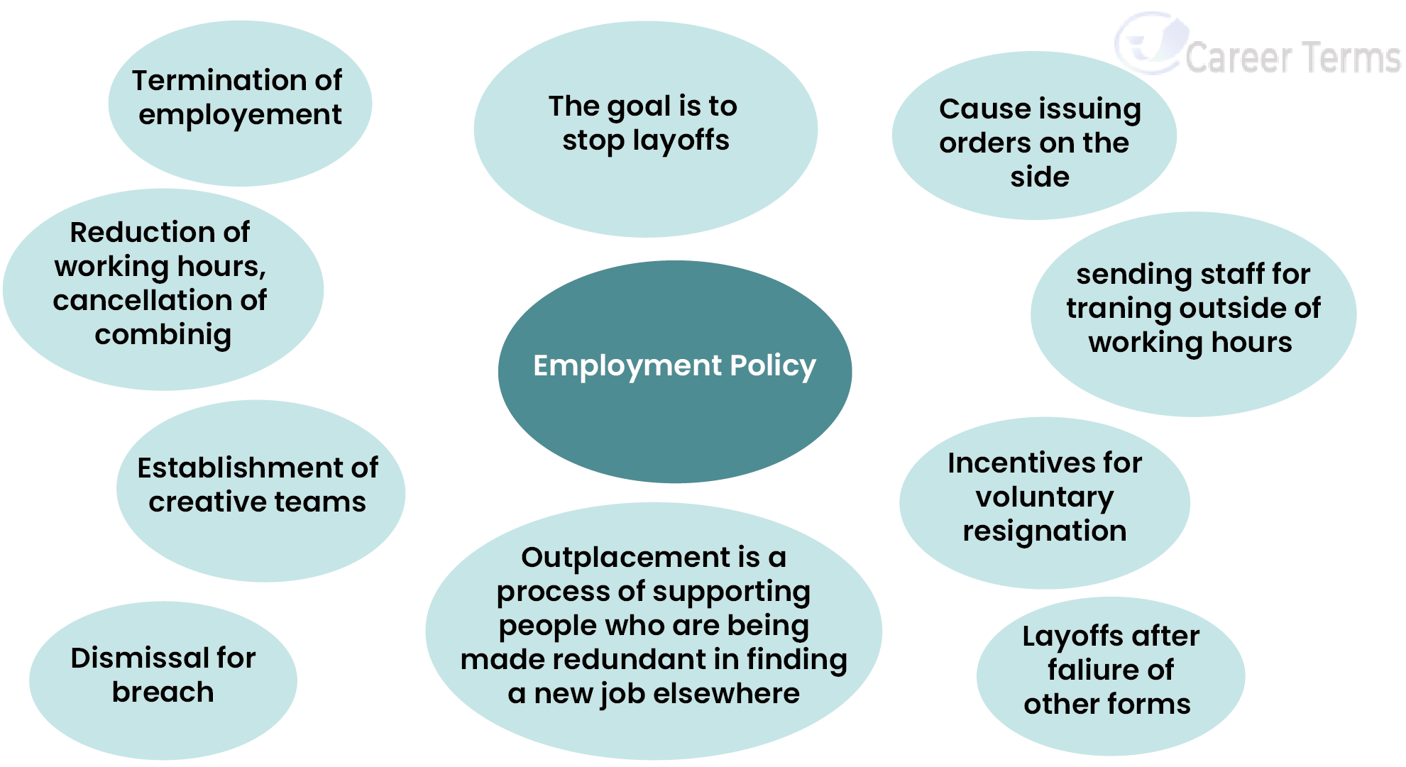 Glossary of Employment Terms